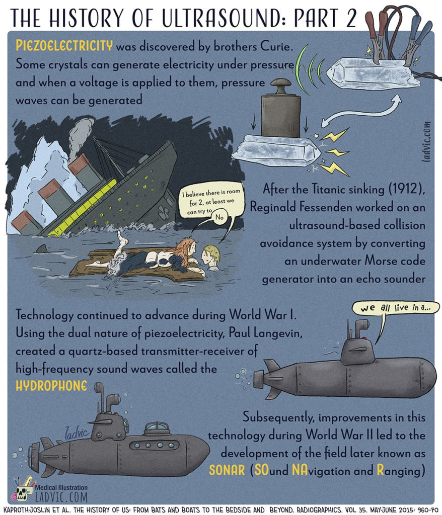 The History of Ultrasound. Part 2 out of a 5 part series infographics.