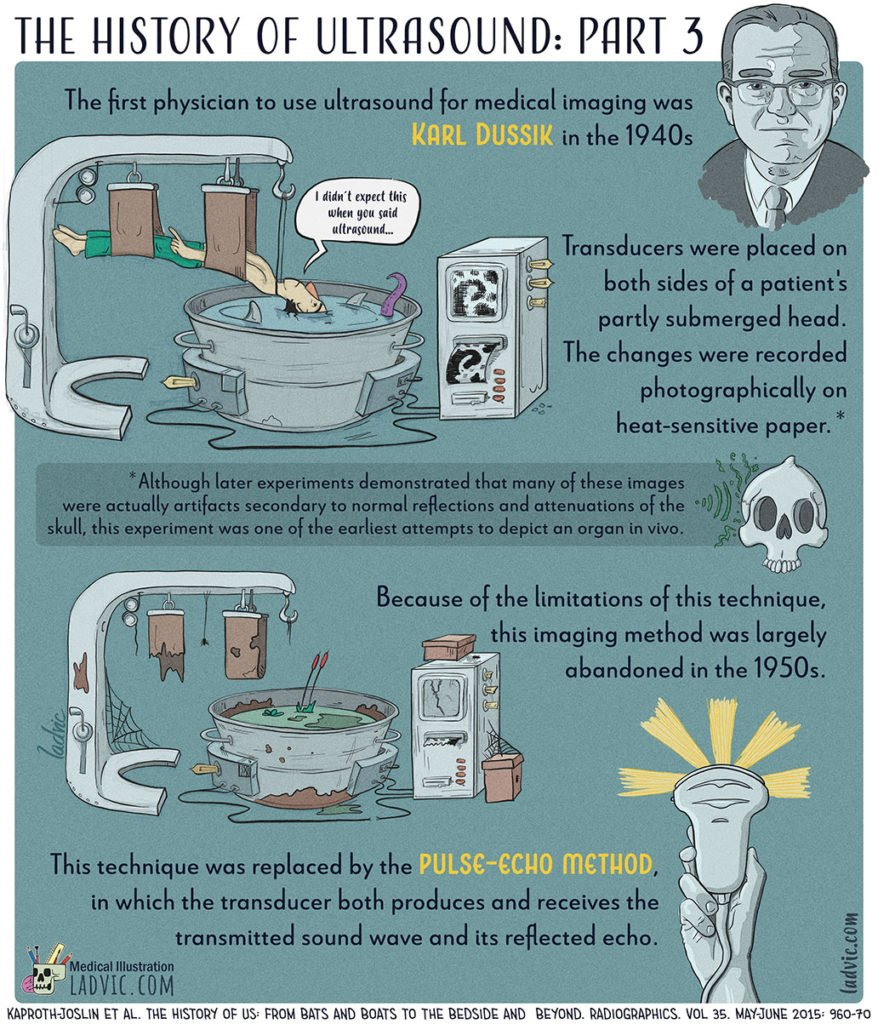 The History of Ultrasound. Part 3 out of a 5 part series infographics.