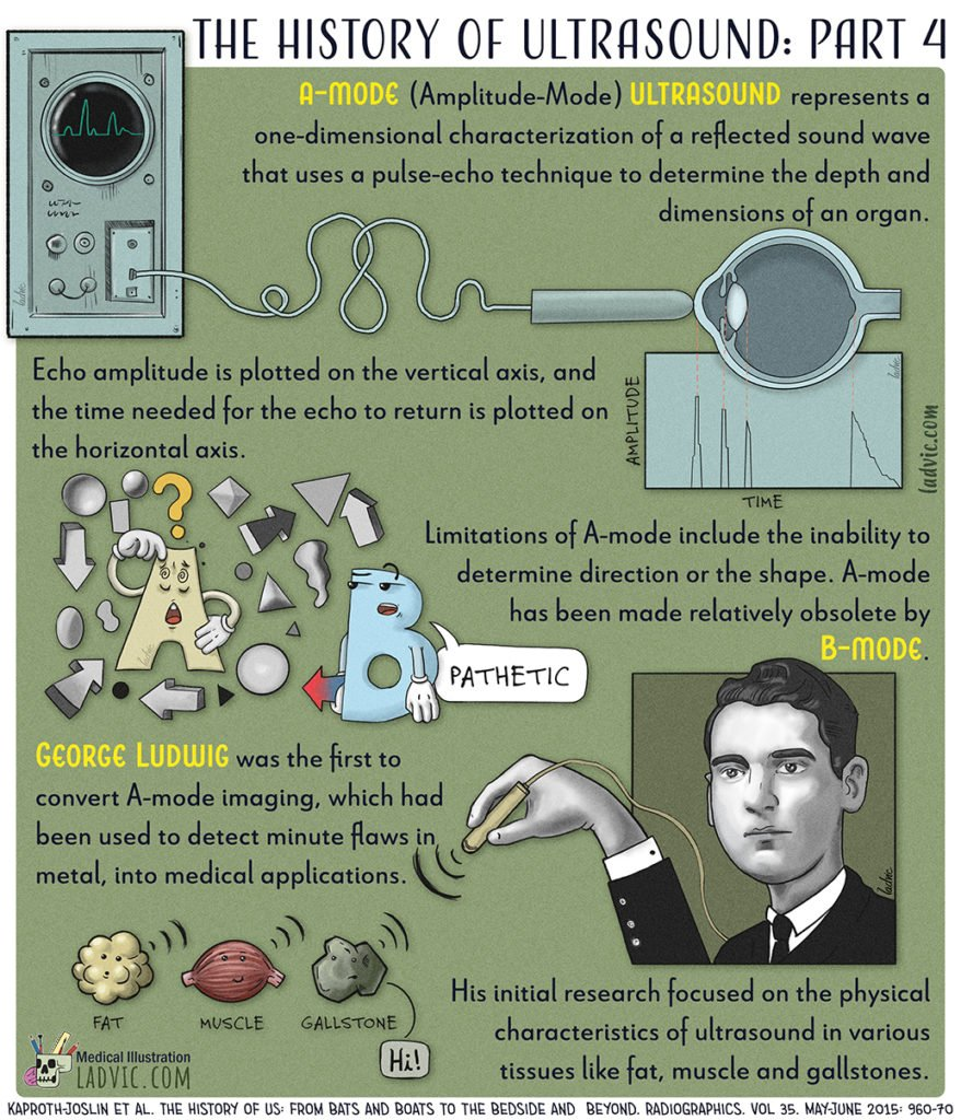 The History of Ultrasound. Part 4 out of a 5 part series infographics.